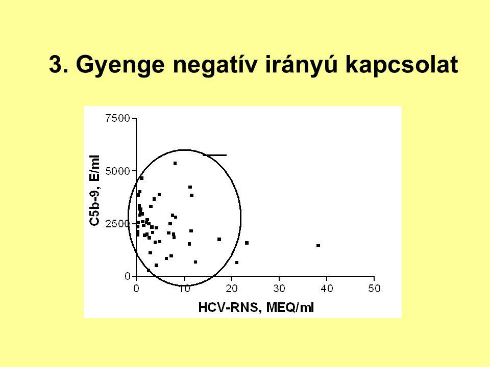 3. Gyenge negatív irányú kapcsolat