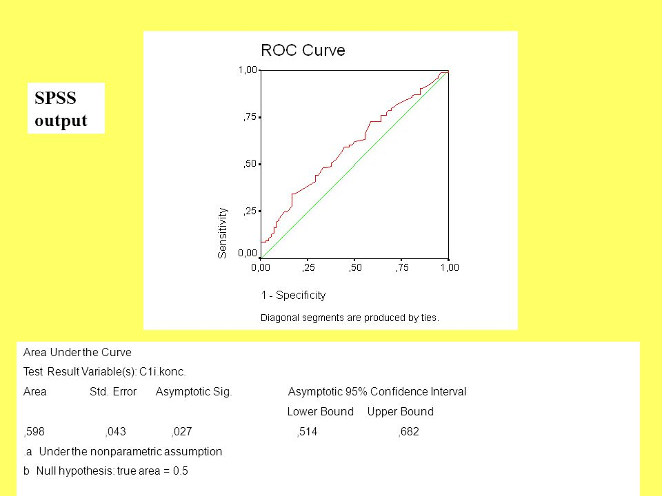 SPSS output Area Under the Curve Test Result Variable(s): C1i.konc.