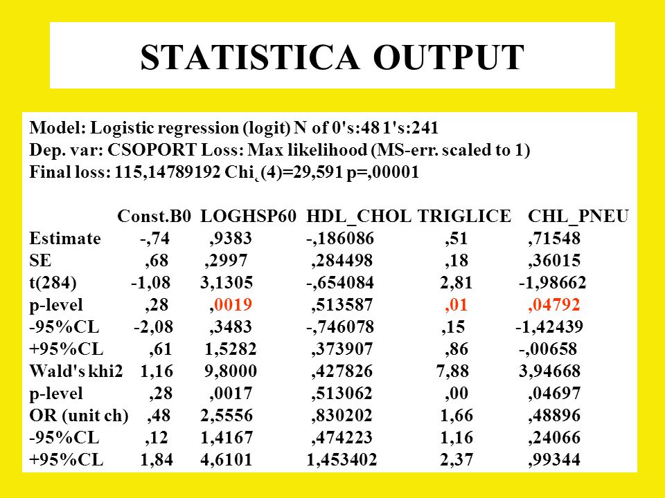 STATISTICA OUTPUT Model: Logistic regression (logit) N of 0 s:48 1 s:241. Dep. var: CSOPORT Loss: Max likelihood (MS-err. scaled to 1)