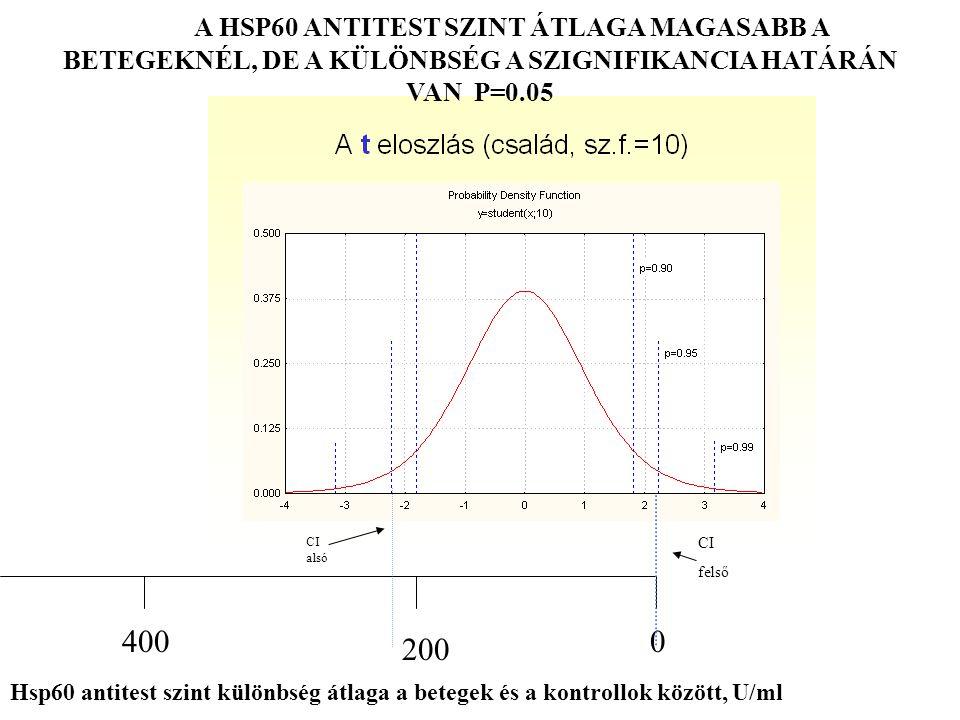 A HSP60 ANTITEST SZINT ÁTLAGA MAGASABB A BETEGEKNÉL, DE A KÜLÖNBSÉG A SZIGNIFIKANCIA HATÁRÁN VAN P=0.05