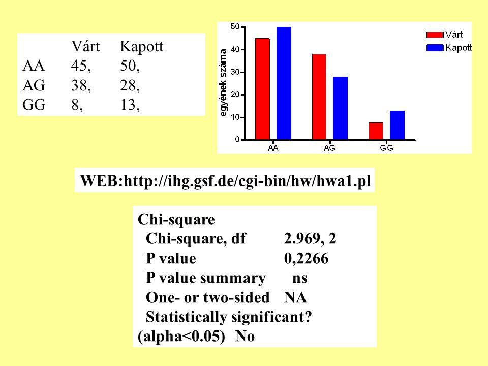 Várt Kapott AA 45, 50, AG 38, 28, GG 8, 13, WEB:http://ihg.gsf.de/cgi-bin/hw/hwa1.pl. Chi-square.