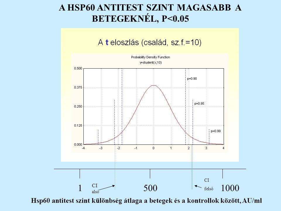 A HSP60 ANTITEST SZINT MAGASABB A BETEGEKNÉL, P<0.05