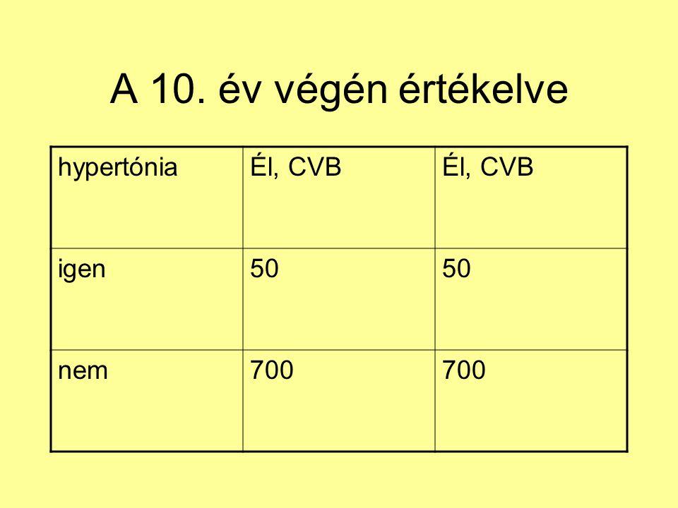 A 10. év végén értékelve hypertónia Él, CVB igen 50 nem 700