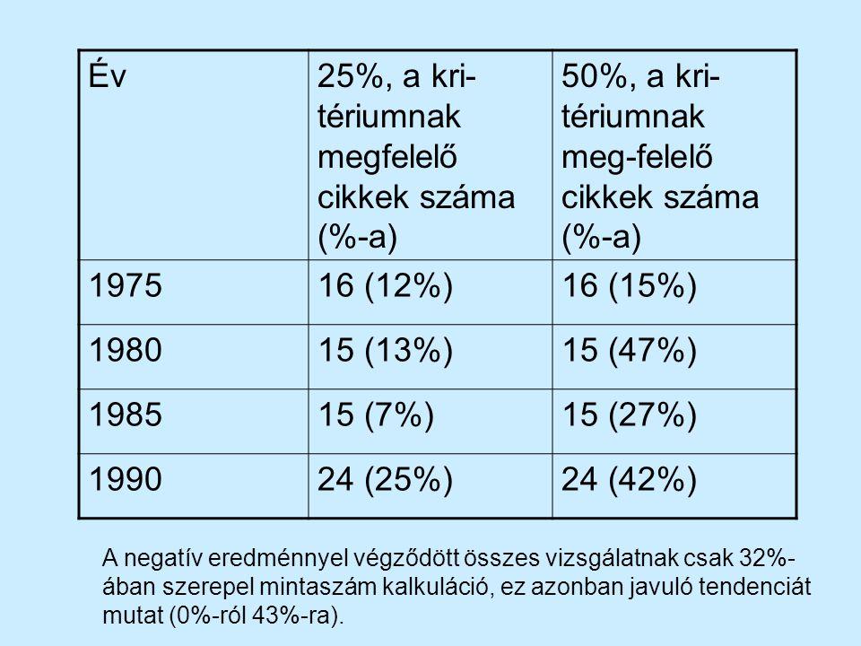 25%, a kri-tériumnak megfelelő cikkek száma (%-a)