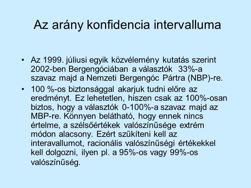 Az arány konfidencia intervalluma