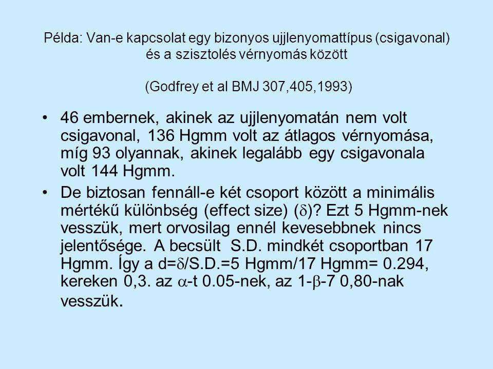 Példa: Van-e kapcsolat egy bizonyos ujjlenyomattípus (csigavonal) és a szisztolés vérnyomás között (Godfrey et al BMJ 307,405,1993)