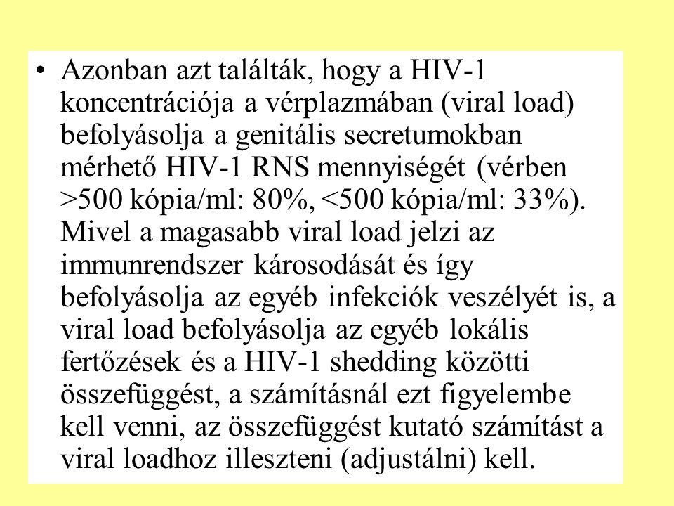 Azonban azt találták, hogy a HIV-1 koncentrációja a vérplazmában (viral load) befolyásolja a genitális secretumokban mérhető HIV-1 RNS mennyiségét (vérben >500 kópia/ml: 80%, <500 kópia/ml: 33%).
