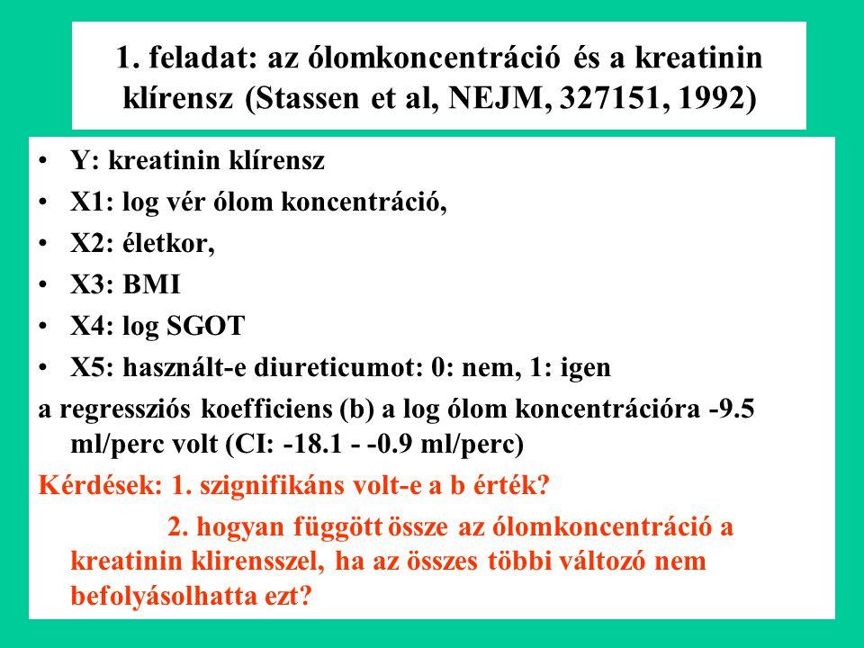 1. feladat: az ólomkoncentráció és a kreatinin klírensz (Stassen et al, NEJM, 327151, 1992)