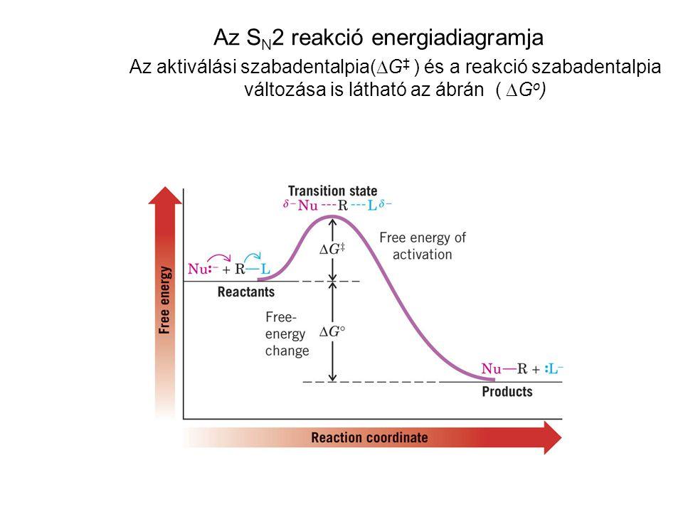 Az SN2 reakció energiadiagramja