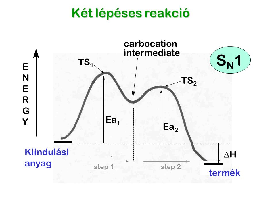 SN1 Két lépéses reakció carbocation intermediate TS E N TS E R G Ea Y