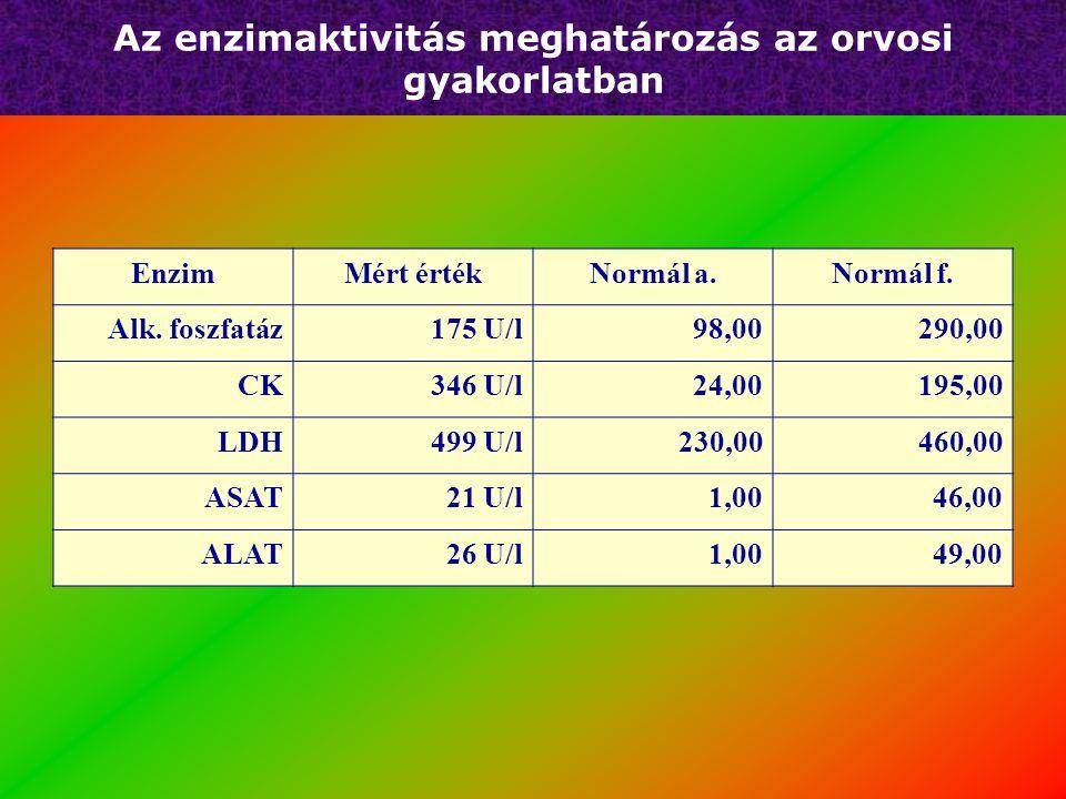 Az enzimaktivitás meghatározás az orvosi gyakorlatban