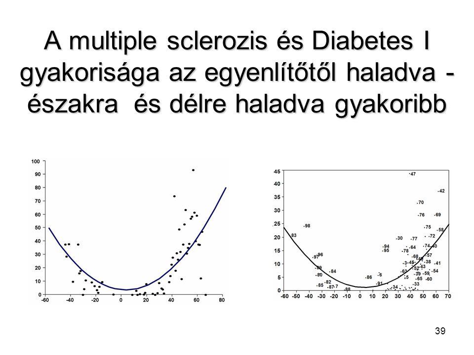 A multiple sclerozis és Diabetes I gyakorisága az egyenlítőtől haladva - északra és délre haladva gyakoribb