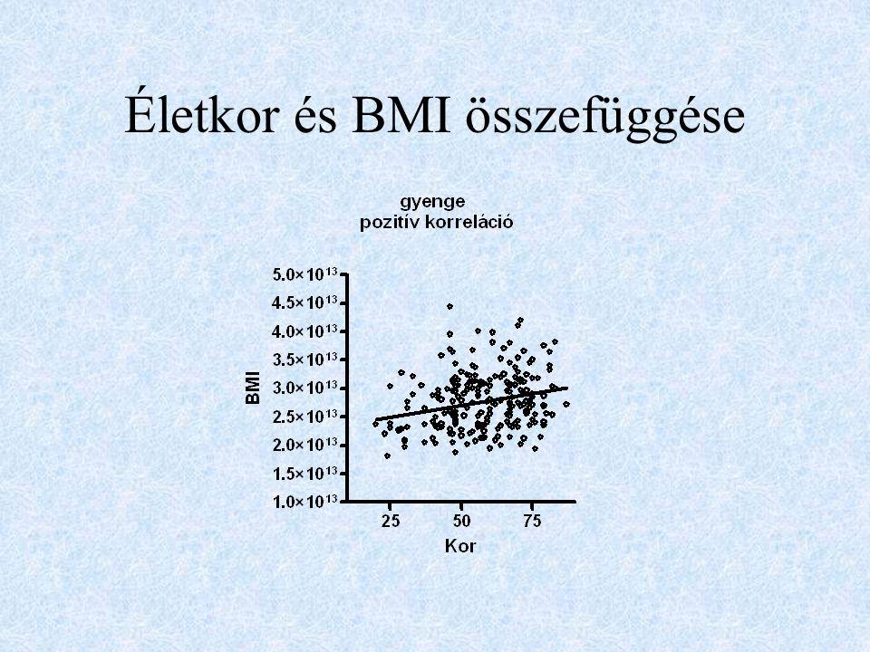 Életkor és BMI összefüggése