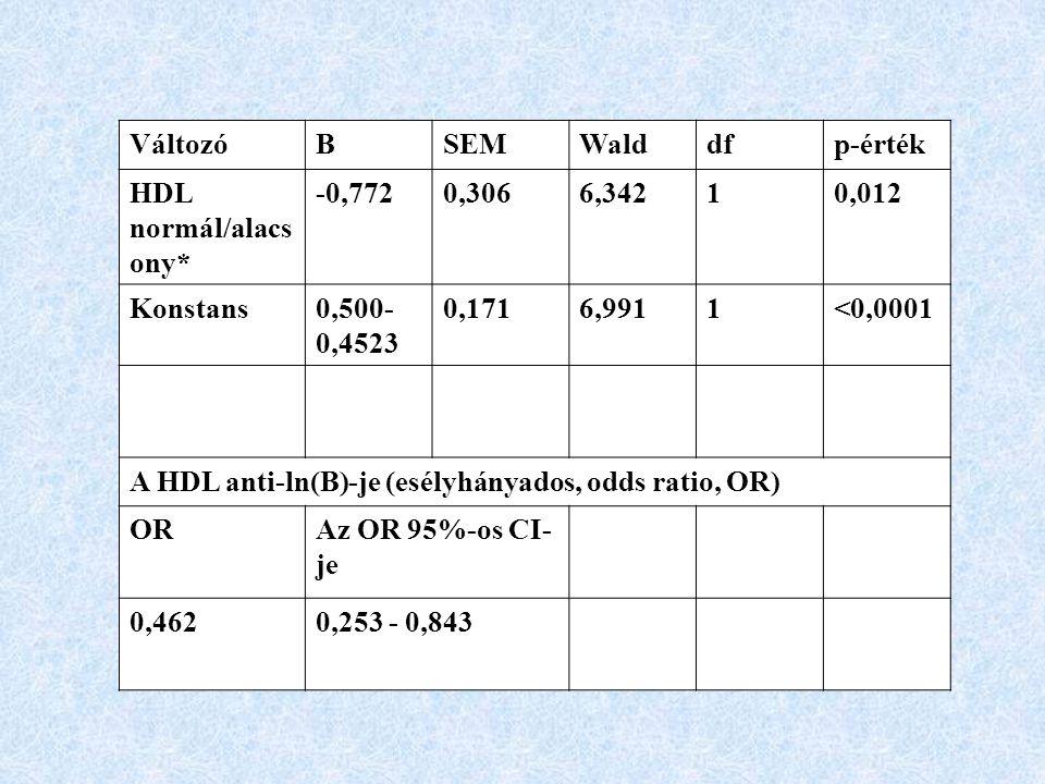 Változó B. SEM. Wald. df. p-érték. HDL normál/alacsony* -0,772. 0,306. 6,342. 1. 0,012. Konstans.