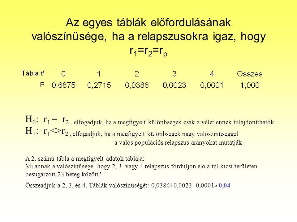 Az egyes táblák előfordulásának valószínűsége, ha a relapszusokra igaz, hogy r1=r2=rp