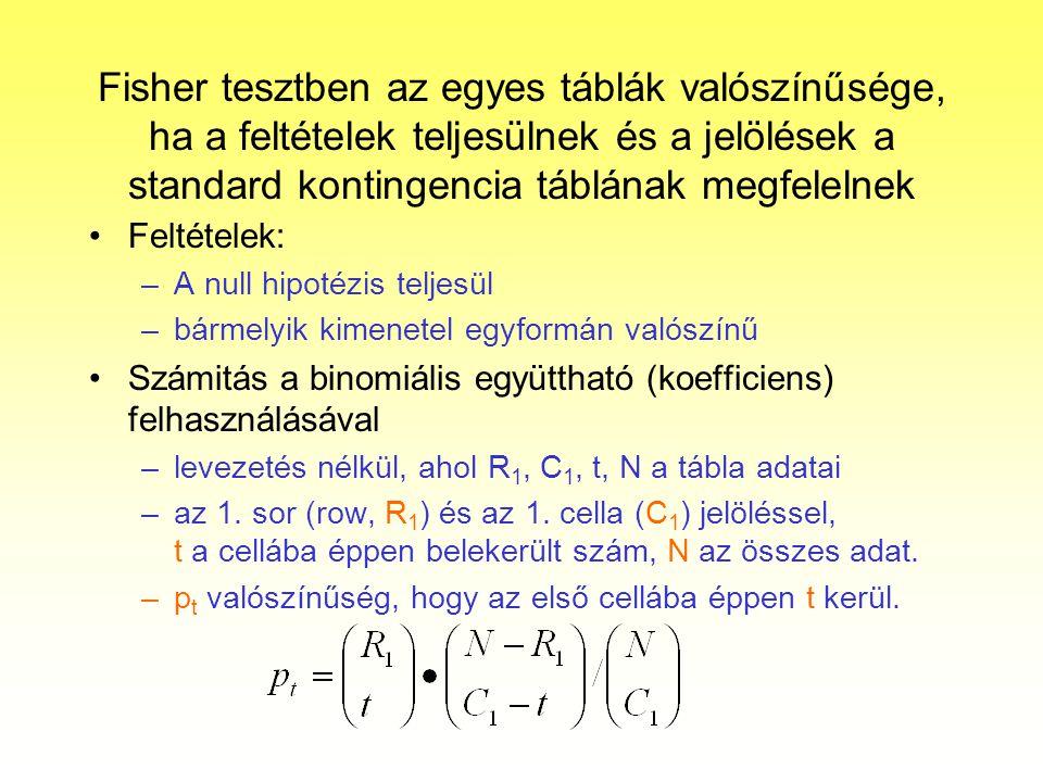 Fisher tesztben az egyes táblák valószínűsége, ha a feltételek teljesülnek és a jelölések a standard kontingencia táblának megfelelnek