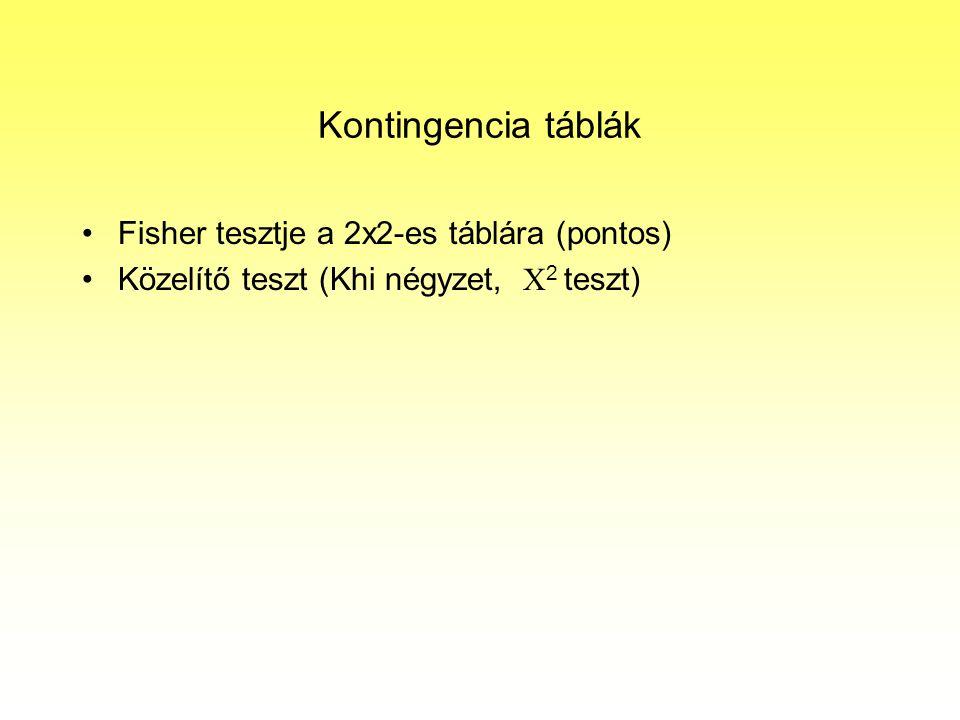 Kontingencia táblák Fisher tesztje a 2x2-es táblára (pontos)