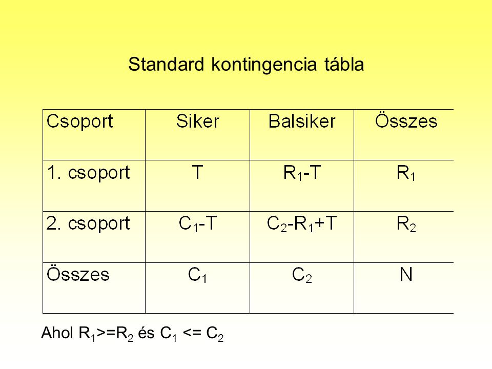 Standard kontingencia tábla