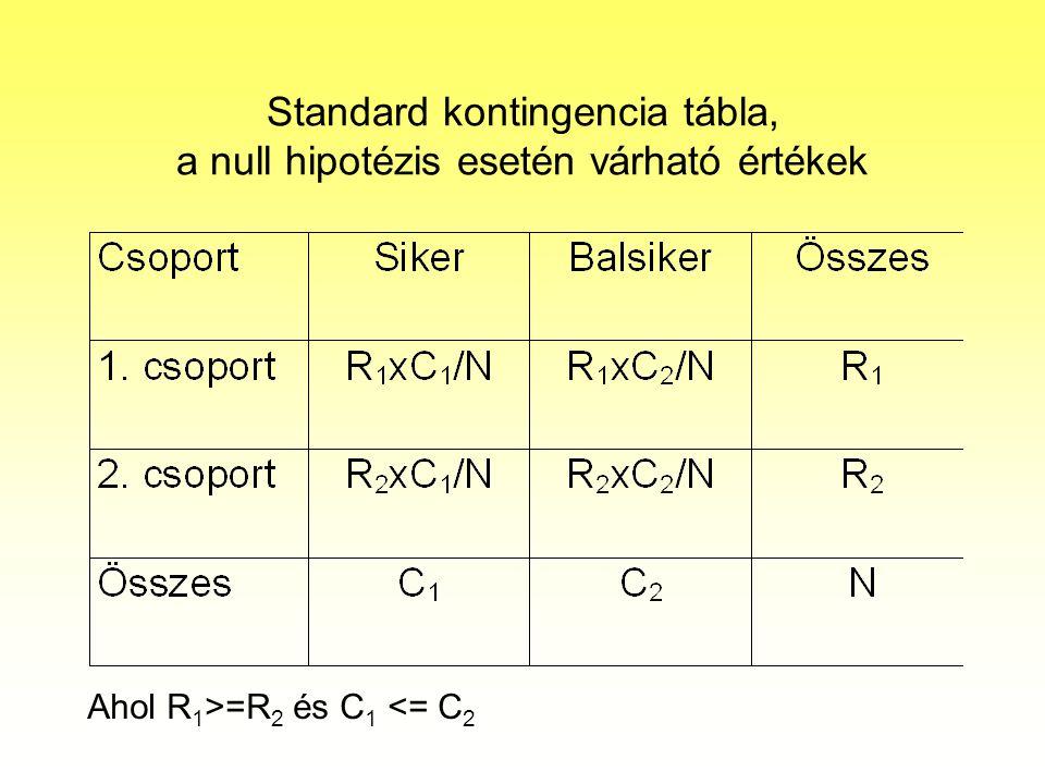 Standard kontingencia tábla, a null hipotézis esetén várható értékek