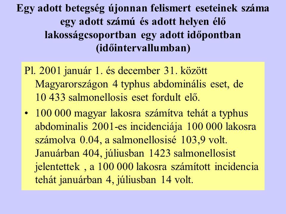 Egy adott betegség újonnan felismert eseteinek száma egy adott számú és adott helyen élő lakosságcsoportban egy adott időpontban (időintervallumban)