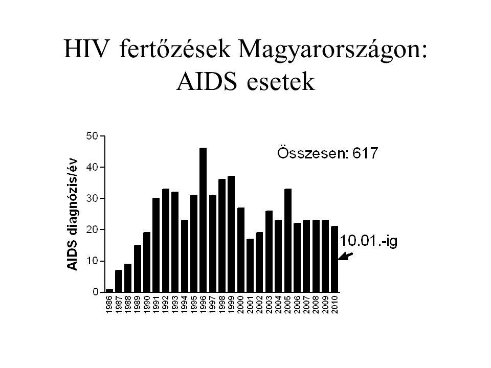 HIV fertőzések Magyarországon: AIDS esetek