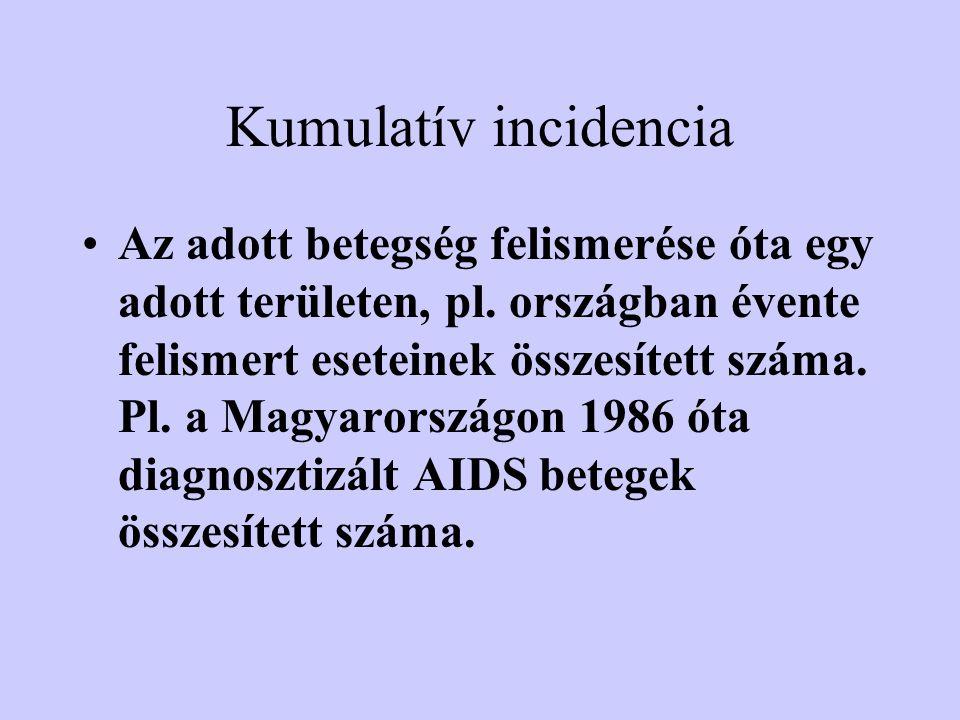 Kumulatív incidencia