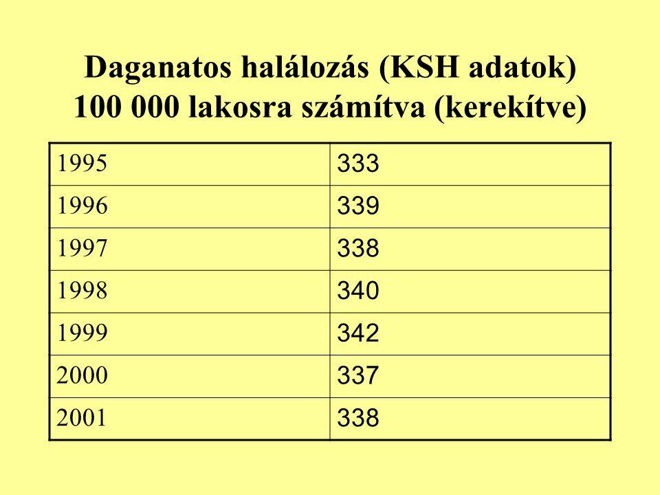 Daganatos halálozás (KSH adatok) 100 000 lakosra számítva (kerekítve)