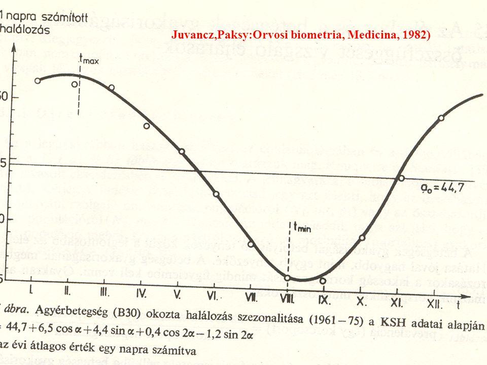Juvancz,Paksy:Orvosi biometria, Medicina, 1982)