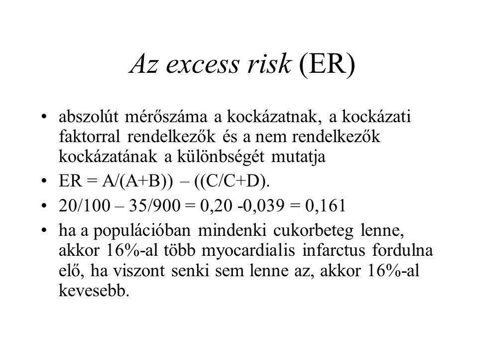 Az excess risk (ER) abszolút mérőszáma a kockázatnak, a kockázati faktorral rendelkezők és a nem rendelkezők kockázatának a különbségét mutatja.