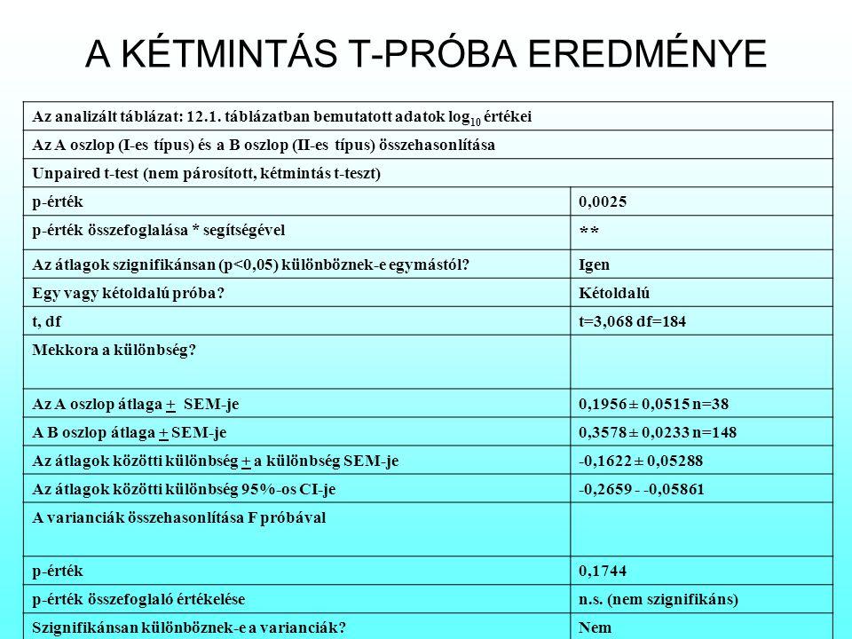 A KÉTMINTÁS T-PRÓBA EREDMÉNYE