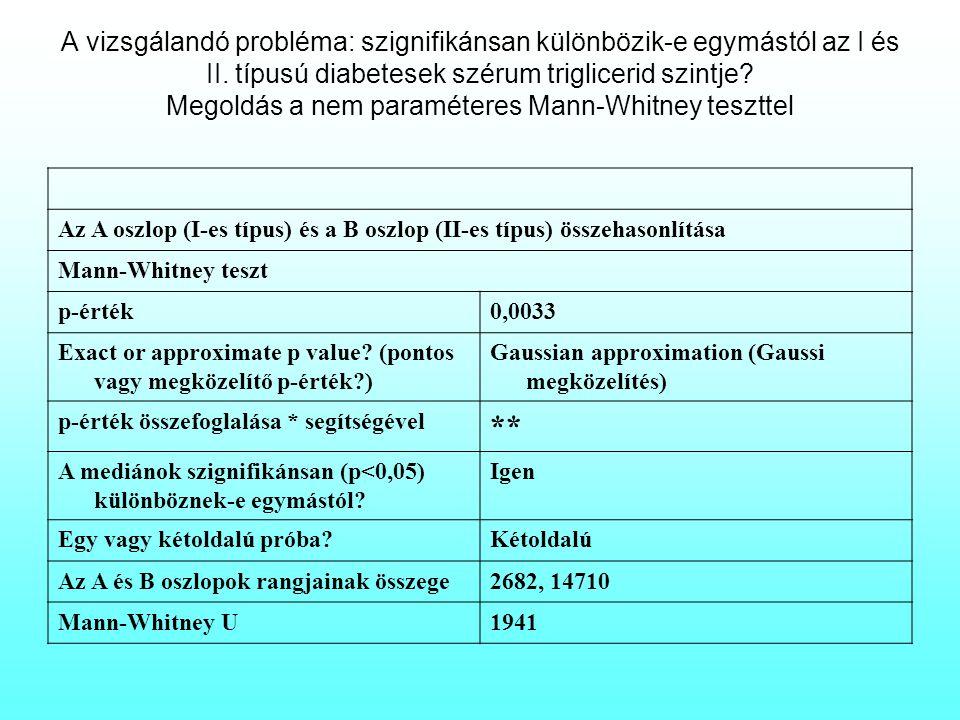 A vizsgálandó probléma: szignifikánsan különbözik-e egymástól az I és II. típusú diabetesek szérum triglicerid szintje Megoldás a nem paraméteres Mann-Whitney teszttel