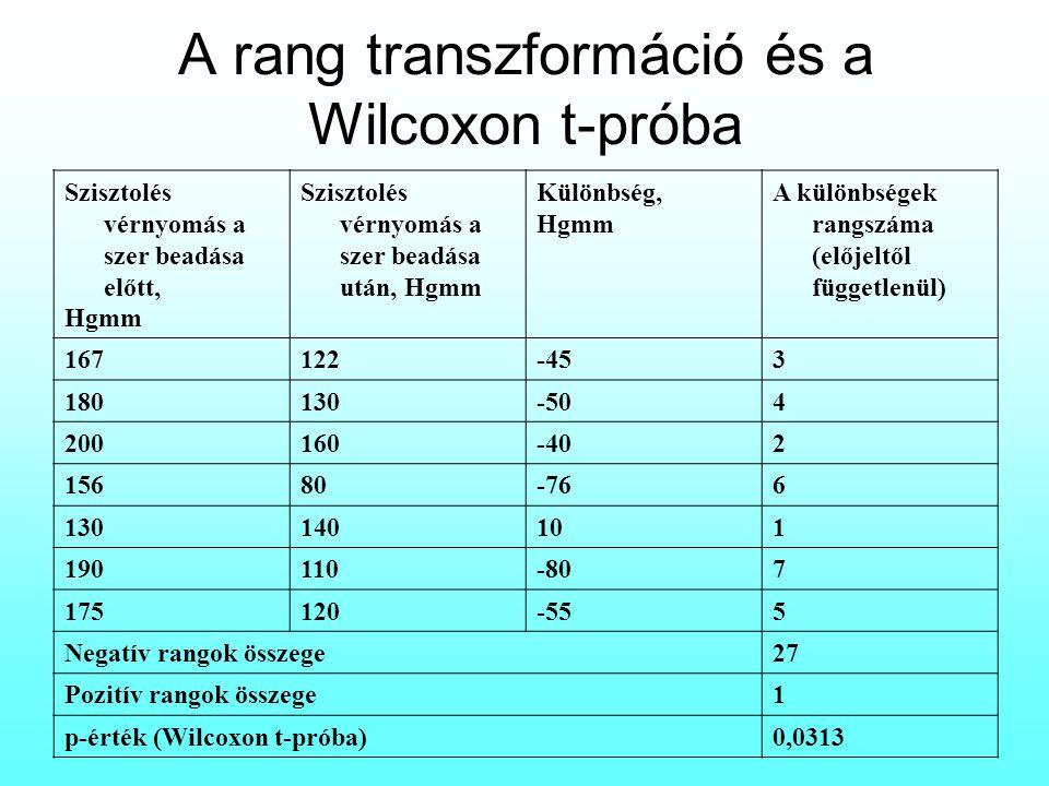 A rang transzformáció és a Wilcoxon t-próba