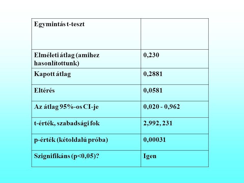 Egymintás t-teszt Elméleti átlag (amihez hasonlítottunk) 0,230. Kapott átlag. 0,2881. Eltérés. 0,0581.