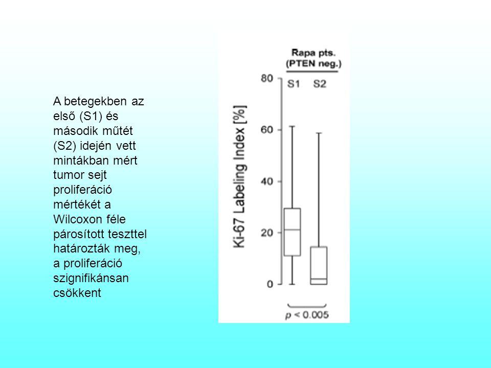 A betegekben az első (S1) és második műtét (S2) idején vett mintákban mért tumor sejt proliferáció mértékét a Wilcoxon féle párosított teszttel határozták meg, a proliferáció szignifikánsan csökkent