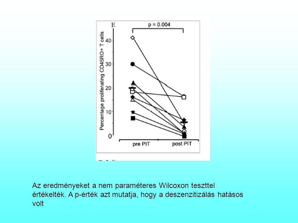 Az eredményeket a nem paraméteres Wilcoxon teszttel értékelték