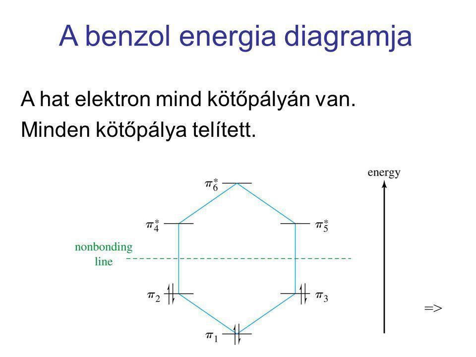 A benzol energia diagramja