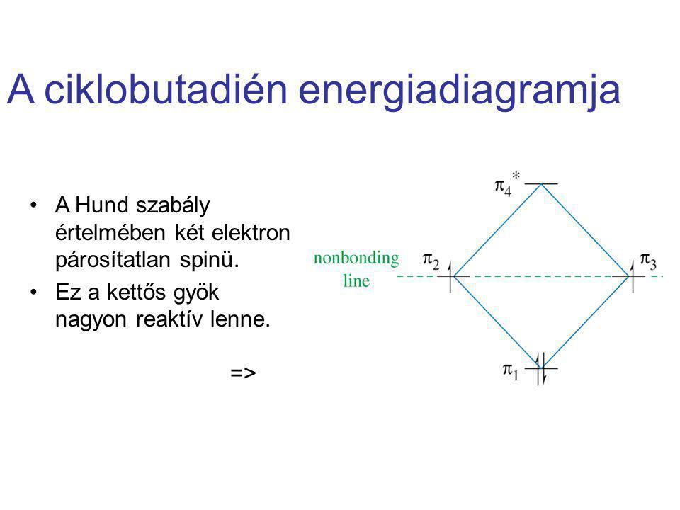 A ciklobutadién energiadiagramja