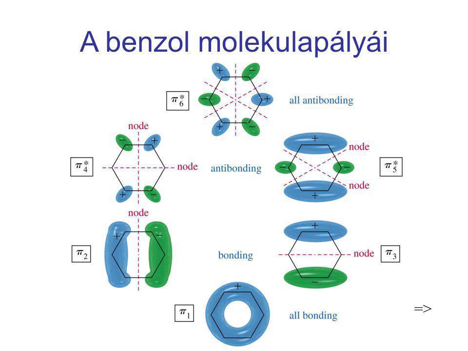 A benzol molekulapályái