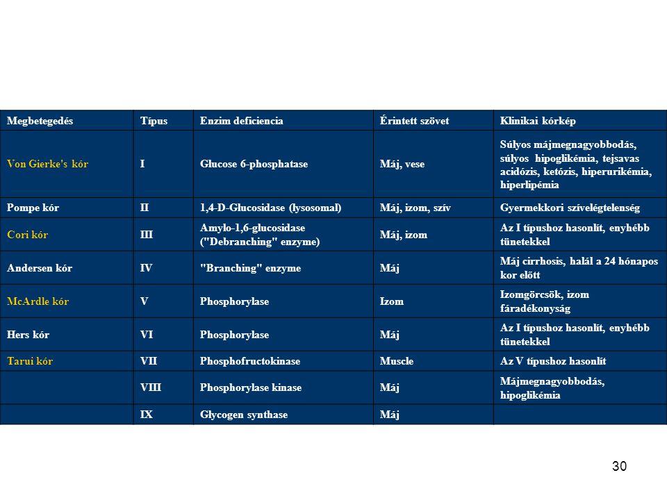 Megbetegedés Típus. Enzim deficiencia. Érintett szövet. Klinikai kórkép. Von Gierke s kór. I. Glucose 6-phosphatase.