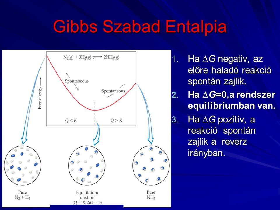 Gibbs Szabad Entalpia Ha DG negativ, az előre haladó reakció spontán zajlik. Ha DG=0,a rendszer equilibriumban van.