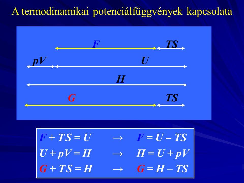 A termodinamikai potenciálfüggvények kapcsolata