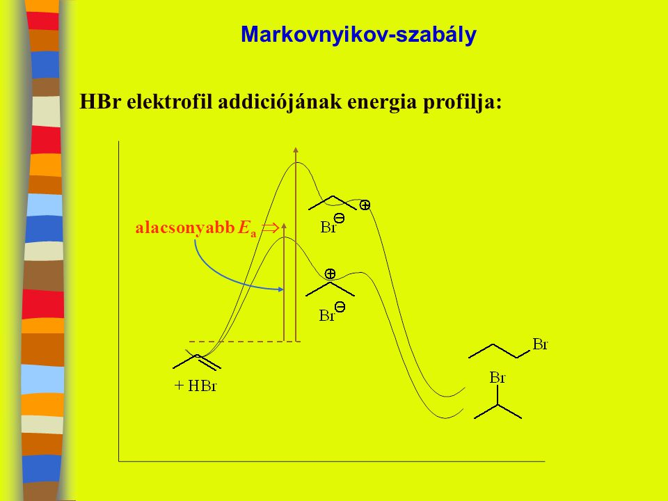 Markovnyikov-szabály