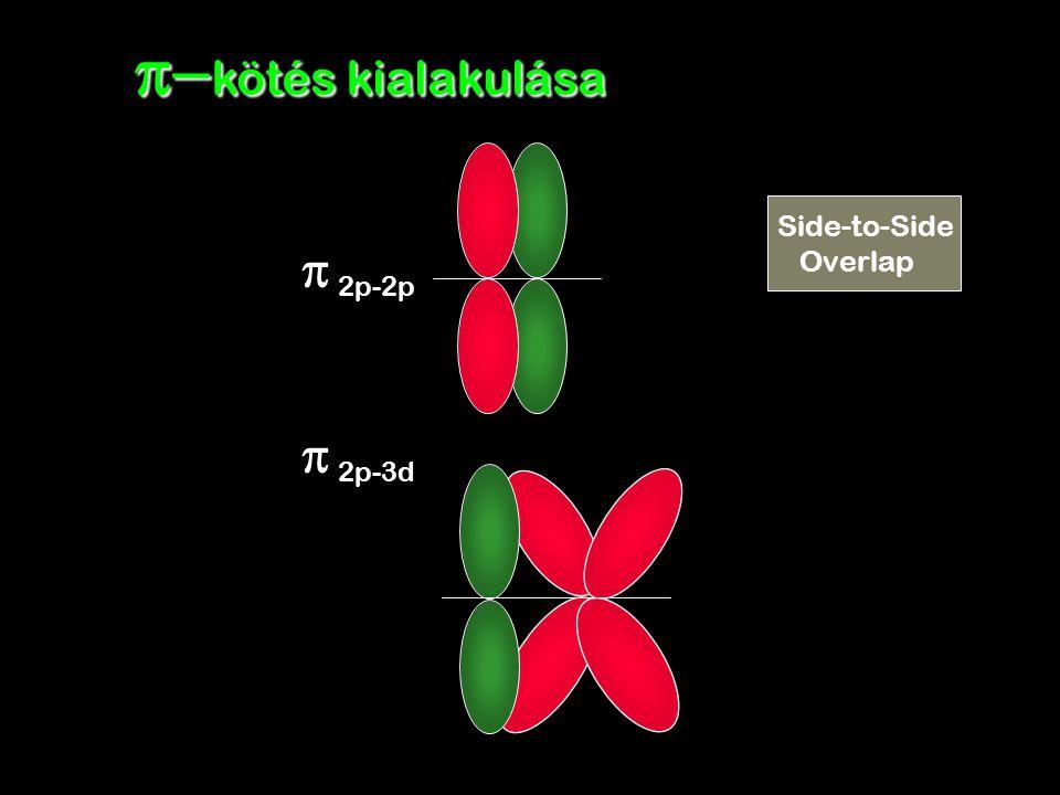 p-kötés kialakulása Side-to-Side Overlap p 2p-2p p 2p-3d