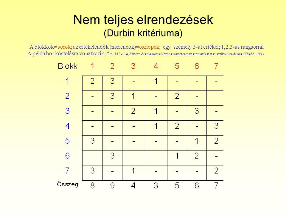 Nem teljes elrendezések (Durbin kritériuma)