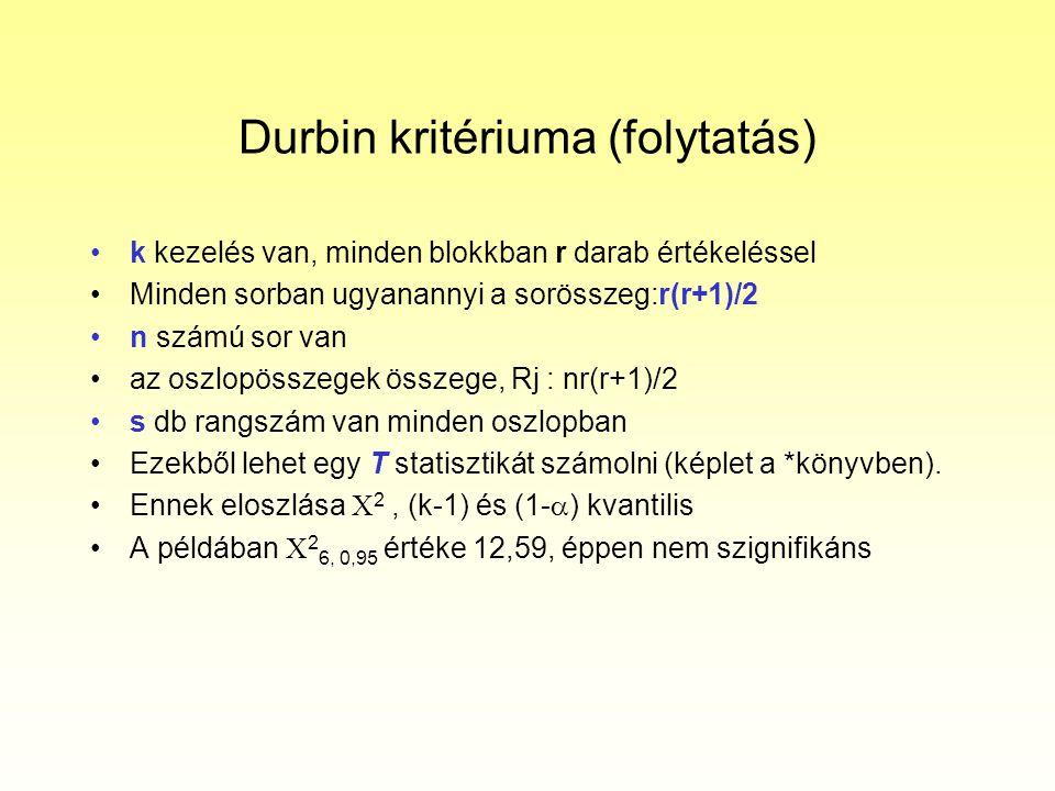 Durbin kritériuma (folytatás)
