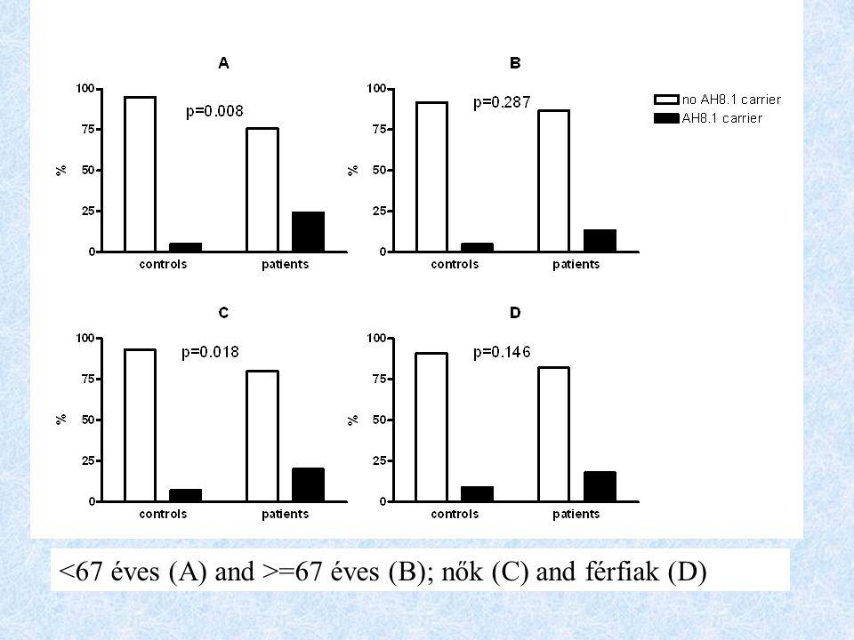 <67 éves (A) and >=67 éves (B); nők (C) and férfiak (D)