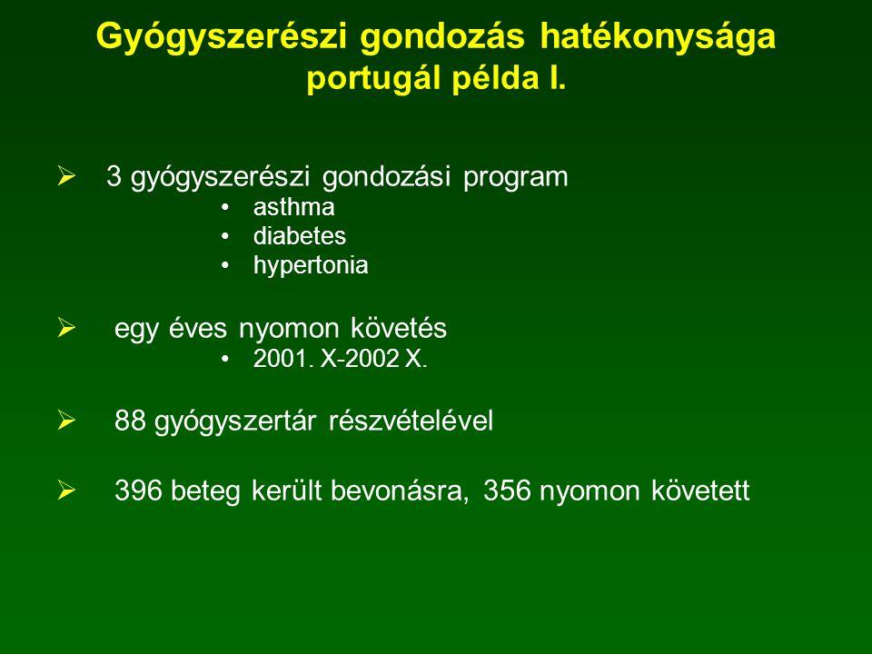 Gyógyszerészi gondozás hatékonysága portugál példa I.