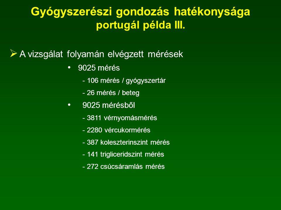 Gyógyszerészi gondozás hatékonysága portugál példa III.