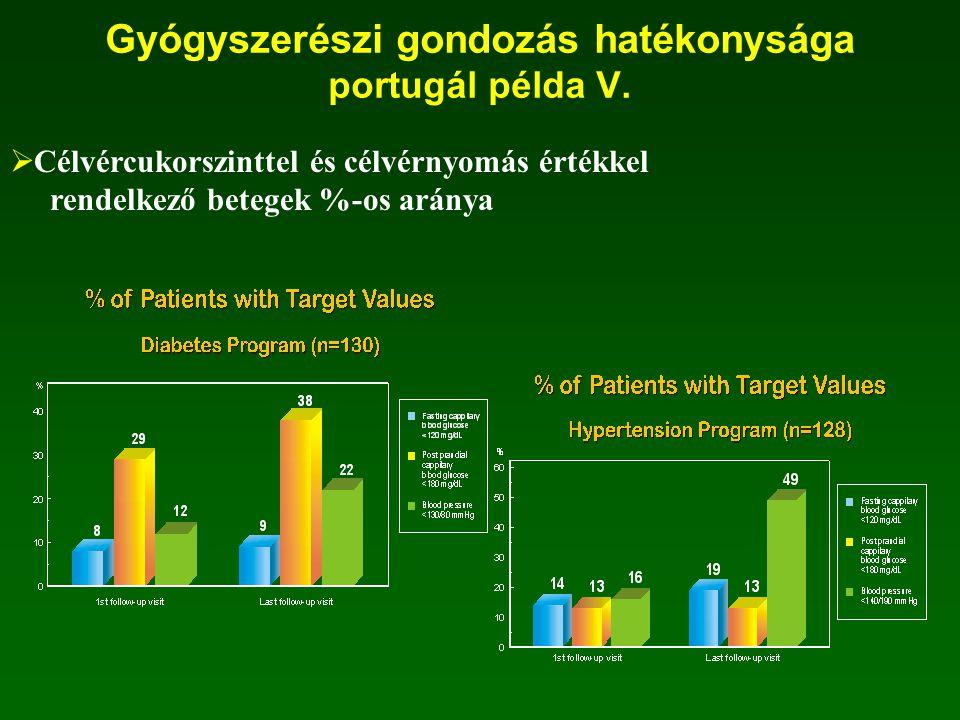 Gyógyszerészi gondozás hatékonysága portugál példa V.