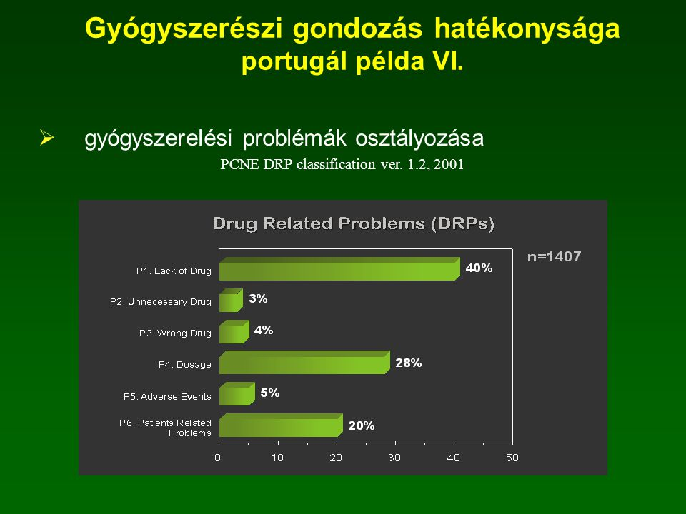 Gyógyszerészi gondozás hatékonysága portugál példa VI.
